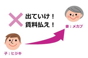 配偶者居住権の説明画像